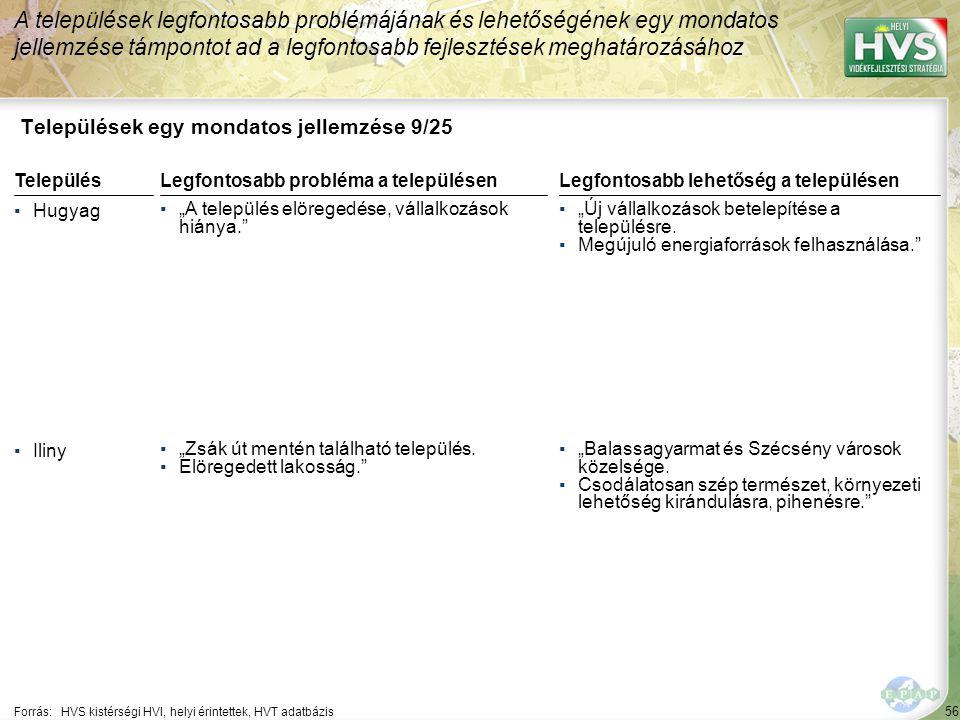 """56 Települések egy mondatos jellemzése 9/25 A települések legfontosabb problémájának és lehetőségének egy mondatos jellemzése támpontot ad a legfontosabb fejlesztések meghatározásához Forrás:HVS kistérségi HVI, helyi érintettek, HVT adatbázis TelepülésLegfontosabb probléma a településen ▪Hugyag ▪""""A település elöregedése, vállalkozások hiánya. ▪Iliny ▪""""Zsák út mentén található település."""