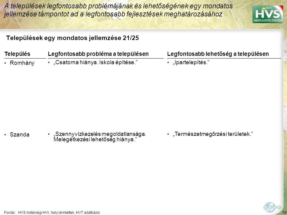 """68 Települések egy mondatos jellemzése 21/25 A települések legfontosabb problémájának és lehetőségének egy mondatos jellemzése támpontot ad a legfontosabb fejlesztések meghatározásához Forrás:HVS kistérségi HVI, helyi érintettek, HVT adatbázis TelepülésLegfontosabb probléma a településen ▪Romhány ▪""""Csatorna hiánya."""