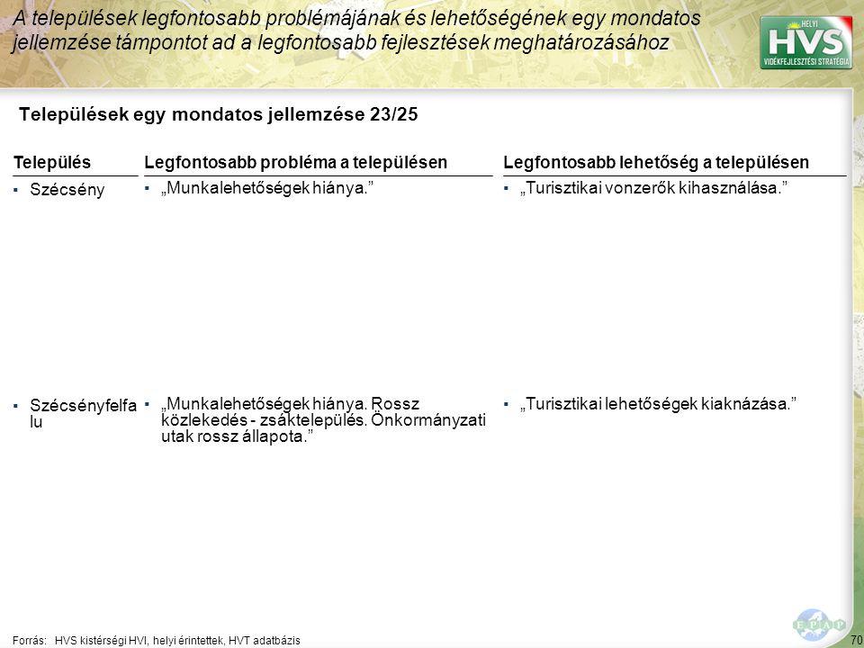 """70 Települések egy mondatos jellemzése 23/25 A települések legfontosabb problémájának és lehetőségének egy mondatos jellemzése támpontot ad a legfontosabb fejlesztések meghatározásához Forrás:HVS kistérségi HVI, helyi érintettek, HVT adatbázis TelepülésLegfontosabb probléma a településen ▪Szécsény ▪""""Munkalehetőségek hiánya. ▪Szécsényfelfa lu ▪""""Munkalehetőségek hiánya."""