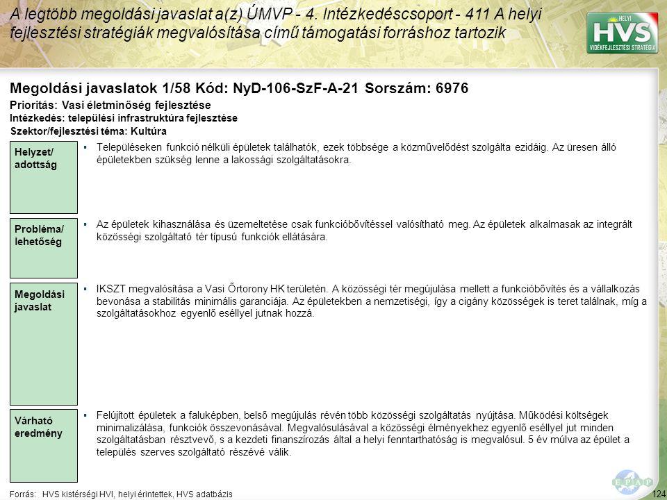 124 Forrás:HVS kistérségi HVI, helyi érintettek, HVS adatbázis Megoldási javaslatok 1/58 Kód: NyD-106-SzF-A-21 Sorszám: 6976 A legtöbb megoldási javaslat a(z) ÚMVP - 4.