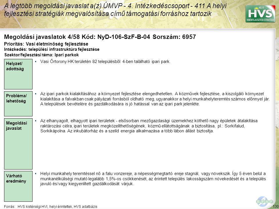 130 Forrás:HVS kistérségi HVI, helyi érintettek, HVS adatbázis Megoldási javaslatok 4/58 Kód: NyD-106-SzF-B-04 Sorszám: 6957 A legtöbb megoldási javaslat a(z) ÚMVP - 4.