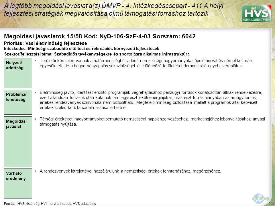 152 Forrás:HVS kistérségi HVI, helyi érintettek, HVS adatbázis Megoldási javaslatok 15/58 Kód: NyD-106-SzF-4-03 Sorszám: 6042 A legtöbb megoldási javaslat a(z) ÚMVP - 4.