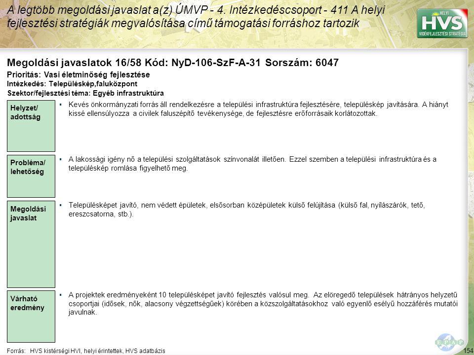 154 Forrás:HVS kistérségi HVI, helyi érintettek, HVS adatbázis Megoldási javaslatok 16/58 Kód: NyD-106-SzF-A-31 Sorszám: 6047 A legtöbb megoldási javaslat a(z) ÚMVP - 4.