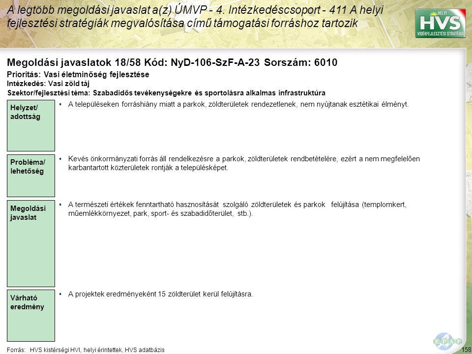 158 Forrás:HVS kistérségi HVI, helyi érintettek, HVS adatbázis Megoldási javaslatok 18/58 Kód: NyD-106-SzF-A-23 Sorszám: 6010 A legtöbb megoldási javaslat a(z) ÚMVP - 4.