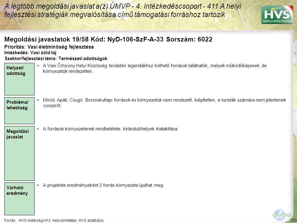 160 Forrás:HVS kistérségi HVI, helyi érintettek, HVS adatbázis Megoldási javaslatok 19/58 Kód: NyD-106-SzF-A-33 Sorszám: 6022 A legtöbb megoldási javaslat a(z) ÚMVP - 4.
