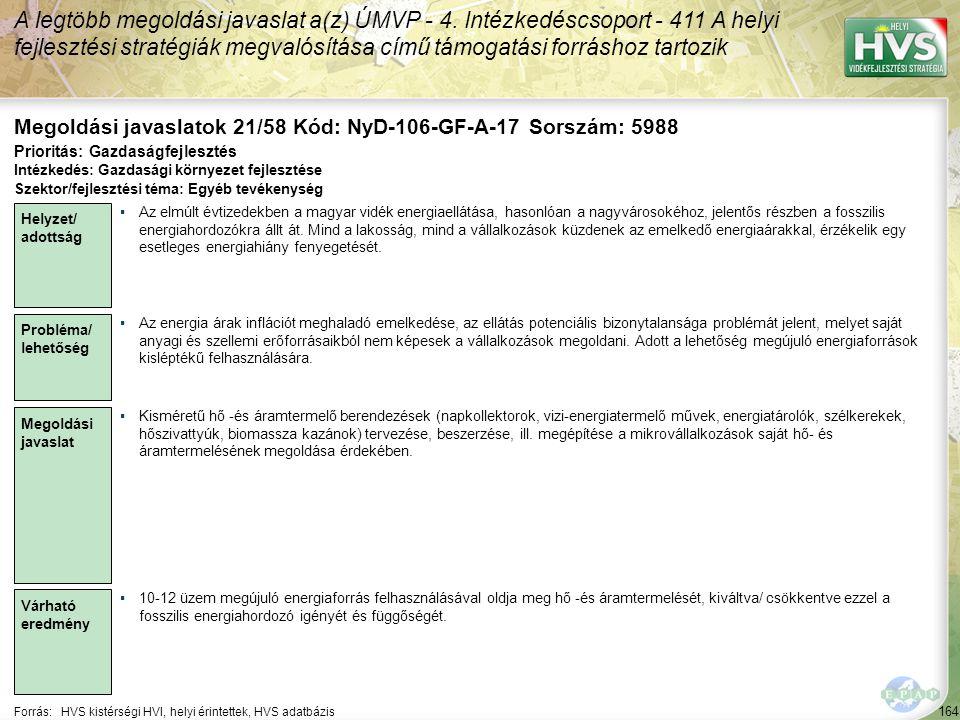 164 Forrás:HVS kistérségi HVI, helyi érintettek, HVS adatbázis Megoldási javaslatok 21/58 Kód: NyD-106-GF-A-17 Sorszám: 5988 A legtöbb megoldási javaslat a(z) ÚMVP - 4.