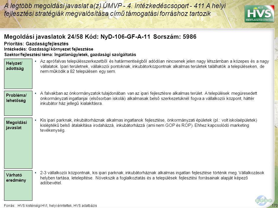 170 Forrás:HVS kistérségi HVI, helyi érintettek, HVS adatbázis Megoldási javaslatok 24/58 Kód: NyD-106-GF-A-11 Sorszám: 5986 A legtöbb megoldási javaslat a(z) ÚMVP - 4.