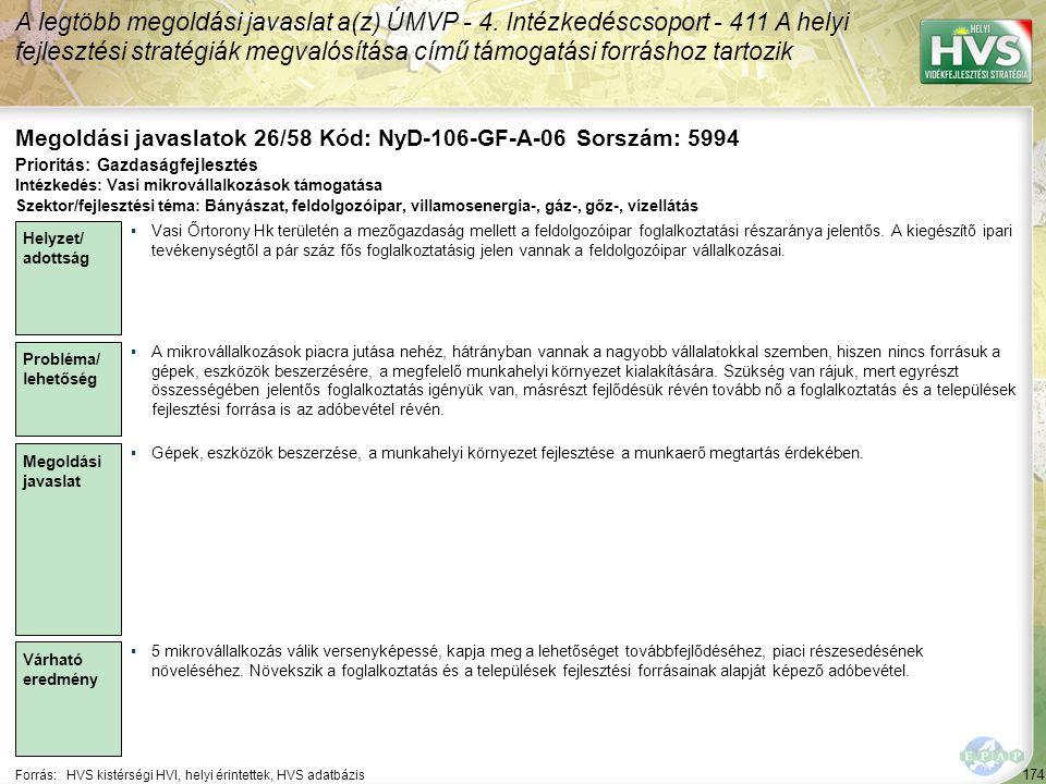 174 Forrás:HVS kistérségi HVI, helyi érintettek, HVS adatbázis Megoldási javaslatok 26/58 Kód: NyD-106-GF-A-06 Sorszám: 5994 A legtöbb megoldási javaslat a(z) ÚMVP - 4.