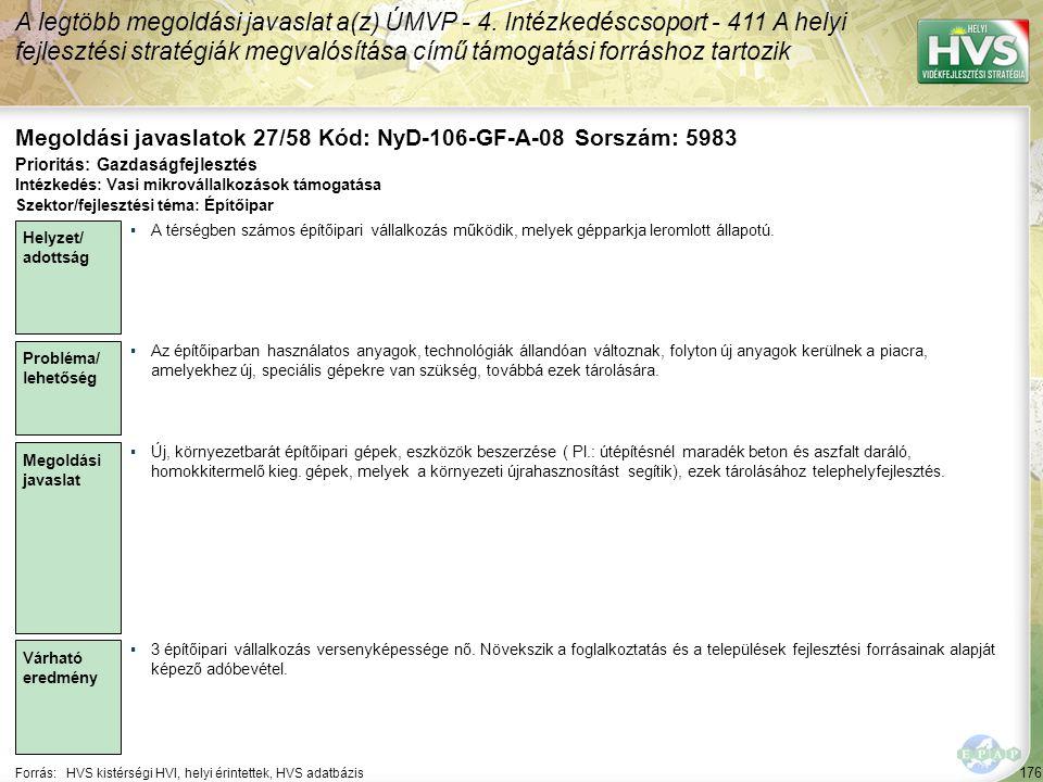176 Forrás:HVS kistérségi HVI, helyi érintettek, HVS adatbázis Megoldási javaslatok 27/58 Kód: NyD-106-GF-A-08 Sorszám: 5983 A legtöbb megoldási javaslat a(z) ÚMVP - 4.