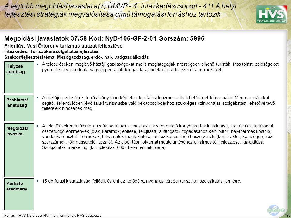 196 Forrás:HVS kistérségi HVI, helyi érintettek, HVS adatbázis Megoldási javaslatok 37/58 Kód: NyD-106-GF-2-01 Sorszám: 5996 A legtöbb megoldási javas