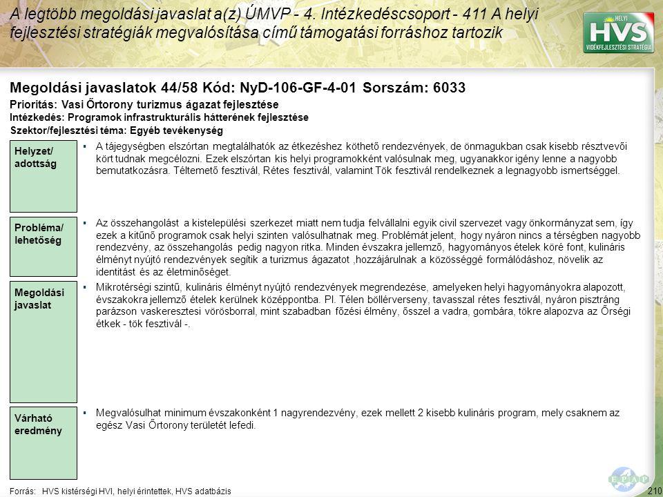 210 Forrás:HVS kistérségi HVI, helyi érintettek, HVS adatbázis Megoldási javaslatok 44/58 Kód: NyD-106-GF-4-01 Sorszám: 6033 A legtöbb megoldási javas