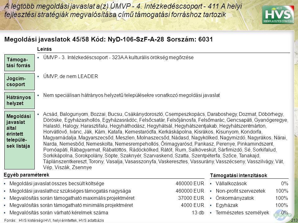 213 Forrás:HVS kistérségi HVI, helyi érintettek, HVS adatbázis A legtöbb megoldási javaslat a(z) ÚMVP - 4. Intézkedéscsoport - 411 A helyi fejlesztési