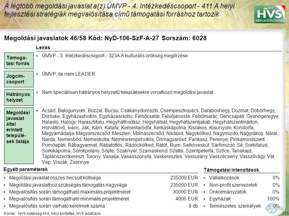 215 Forrás:HVS kistérségi HVI, helyi érintettek, HVS adatbázis A legtöbb megoldási javaslat a(z) ÚMVP - 4. Intézkedéscsoport - 411 A helyi fejlesztési