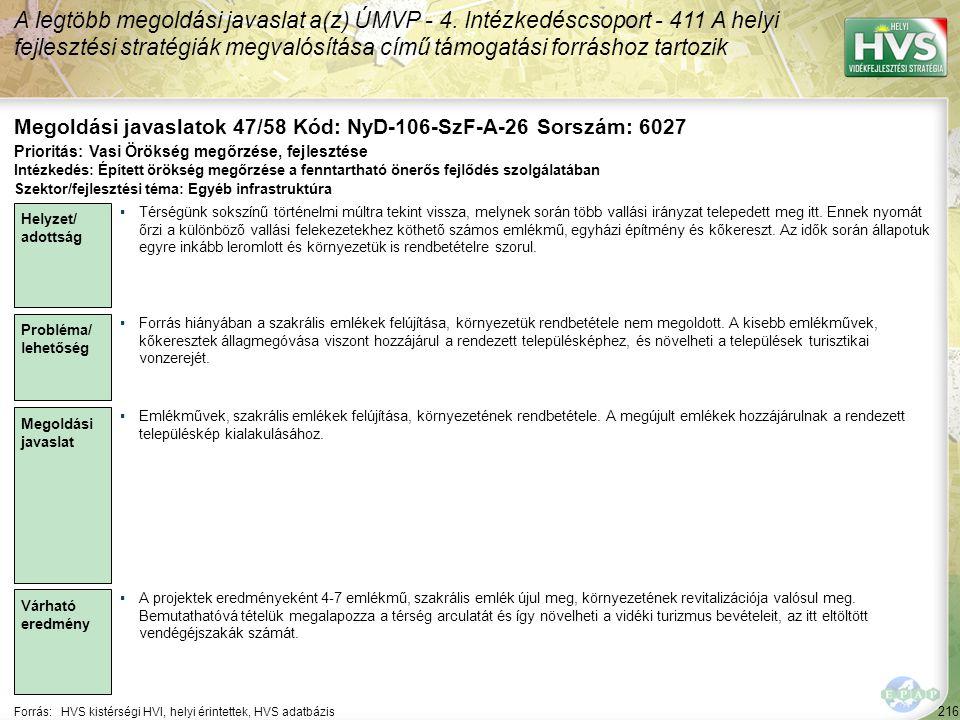 216 Forrás:HVS kistérségi HVI, helyi érintettek, HVS adatbázis Megoldási javaslatok 47/58 Kód: NyD-106-SzF-A-26 Sorszám: 6027 A legtöbb megoldási java