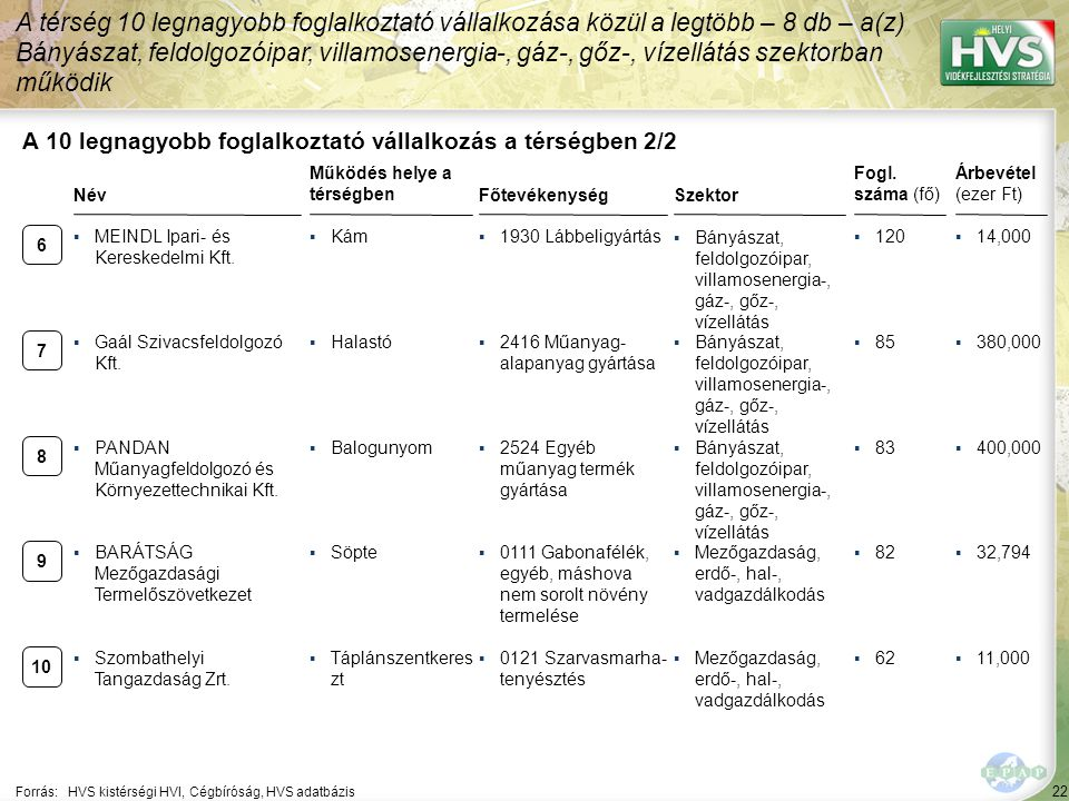 22 Forrás:HVS kistérségi HVI, Cégbíróság, HVS adatbázis A 10 legnagyobb foglalkoztató vállalkozás a térségben 2/2 Szektor Fogl.