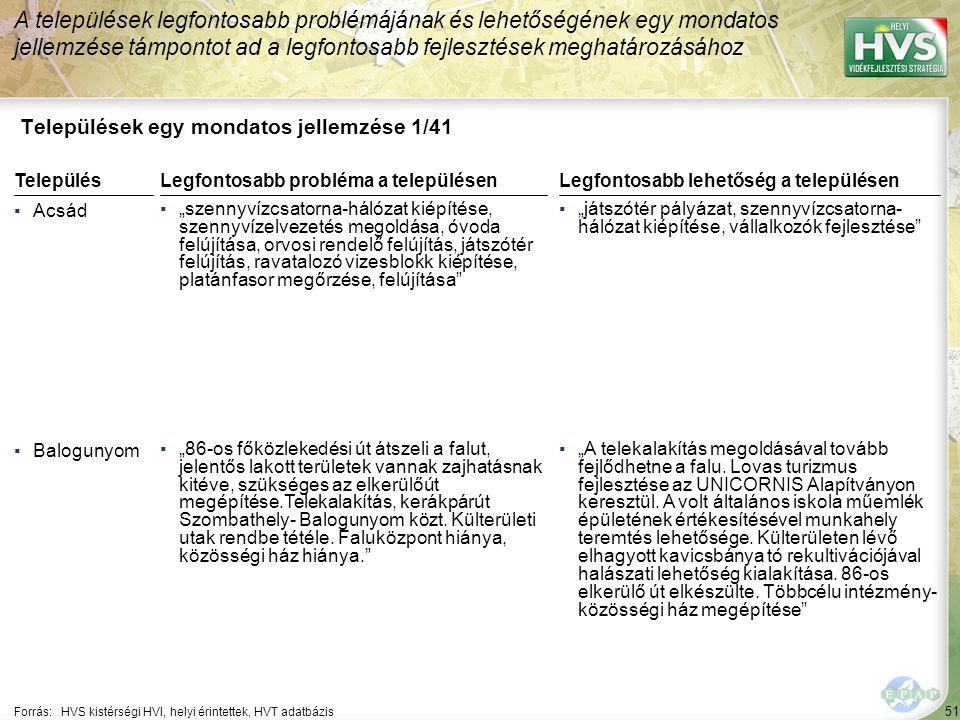 """51 Települések egy mondatos jellemzése 1/41 A települések legfontosabb problémájának és lehetőségének egy mondatos jellemzése támpontot ad a legfontosabb fejlesztések meghatározásához Forrás:HVS kistérségi HVI, helyi érintettek, HVT adatbázis TelepülésLegfontosabb probléma a településen ▪Acsád ▪""""szennyvízcsatorna-hálózat kiépítése, szennyvízelvezetés megoldása, óvoda felújítása, orvosi rendelő felújítás, játszótér felújítás, ravatalozó vizesblokk kiépítése, platánfasor megőrzése, felújítása ▪Balogunyom ▪""""86-os főközlekedési út átszeli a falut, jelentős lakott területek vannak zajhatásnak kitéve, szükséges az elkerülőút megépítése.Telekalakítás, kerákpárút Szombathely- Balogunyom közt."""