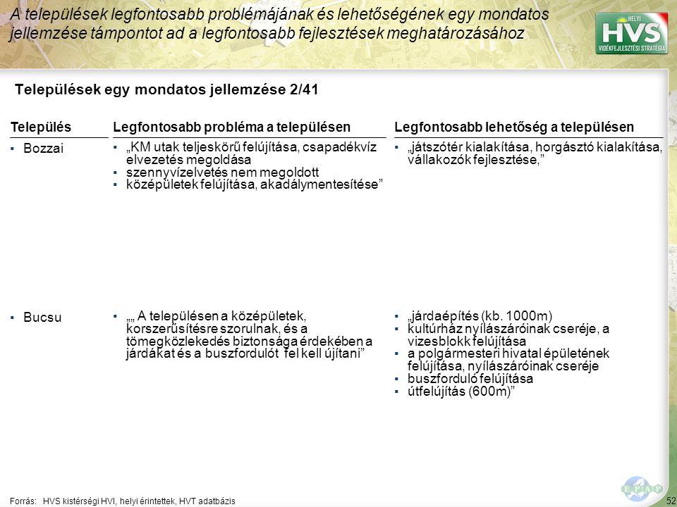 """52 Települések egy mondatos jellemzése 2/41 A települések legfontosabb problémájának és lehetőségének egy mondatos jellemzése támpontot ad a legfontosabb fejlesztések meghatározásához Forrás:HVS kistérségi HVI, helyi érintettek, HVT adatbázis TelepülésLegfontosabb probléma a településen ▪Bozzai ▪""""KM utak teljeskörű felújítása, csapadékvíz elvezetés megoldása ▪szennyvízelvetés nem megoldott ▪középületek felújítása, akadálymentesítése ▪Bucsu ▪"""""""" A településen a középületek, korszerűsítésre szorulnak, és a tömegközlekedés biztonsága érdekében a járdákat és a buszfordulót fel kell újítani Legfontosabb lehetőség a településen ▪""""játszótér kialakítása, horgásztó kialakítása, vállakozók fejlesztése, ▪""""járdaépítés (kb."""