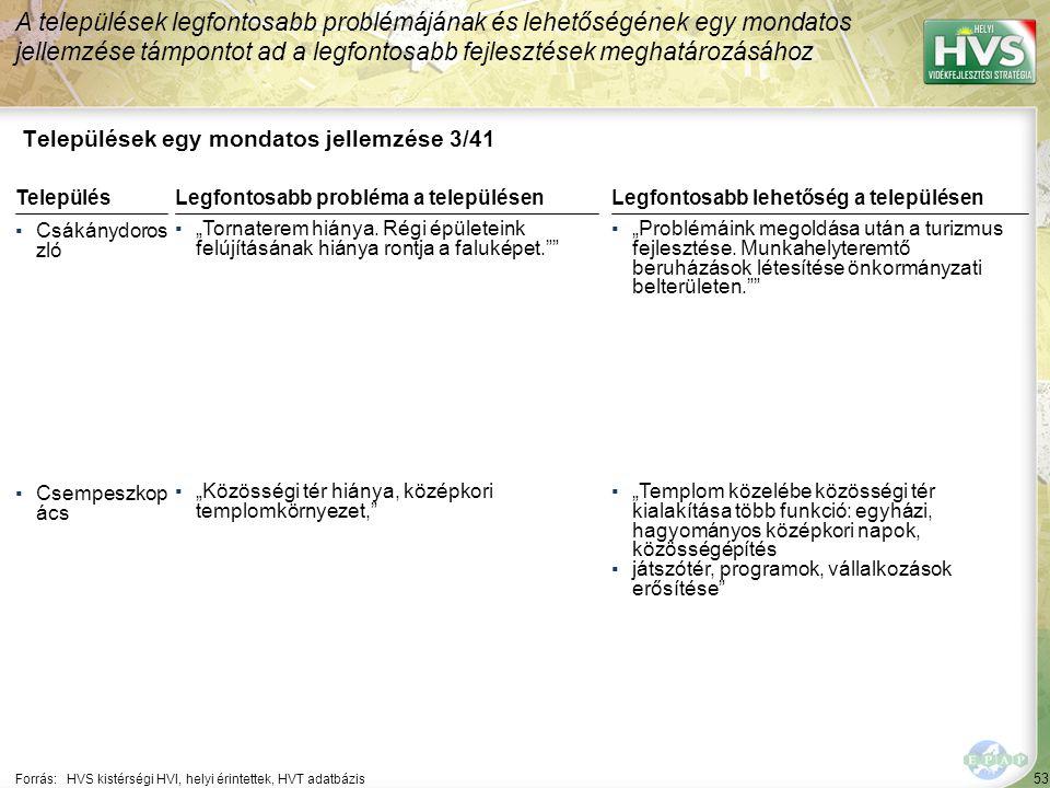 """53 Települések egy mondatos jellemzése 3/41 A települések legfontosabb problémájának és lehetőségének egy mondatos jellemzése támpontot ad a legfontosabb fejlesztések meghatározásához Forrás:HVS kistérségi HVI, helyi érintettek, HVT adatbázis TelepülésLegfontosabb probléma a településen ▪Csákánydoros zló ▪""""Tornaterem hiánya."""