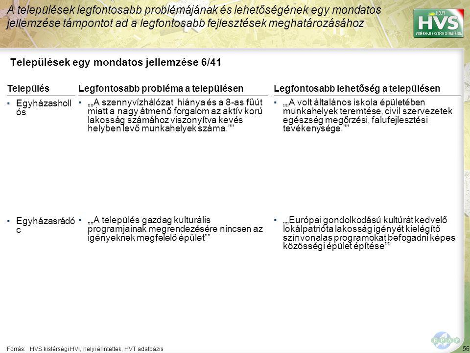 """56 Települések egy mondatos jellemzése 6/41 A települések legfontosabb problémájának és lehetőségének egy mondatos jellemzése támpontot ad a legfontosabb fejlesztések meghatározásához Forrás:HVS kistérségi HVI, helyi érintettek, HVT adatbázis TelepülésLegfontosabb probléma a településen ▪Egyházasholl ós ▪""""""""A szennyvízhálózat hiánya és a 8-as fűút miatt a nagy átmenő forgalom az aktív korú lakosság számához viszonyítva kevés helyben levő munkahelyek száma. ▪Egyházasrádó c ▪""""""""A település gazdag kulturális programjainak megrendezésére nincsen az igényeknek megfelelő épület Legfontosabb lehetőség a településen ▪""""""""A volt általános iskola épületében munkahelyek teremtése, civil szervezetek egészség megőrzési, falufejlesztési tevékenysége. ▪""""""""Európai gondolkodású kultúrát kedvelő lokálpatrióta lakosság igényét kielégítő színvonalas programokat befogadni képes közösségi épület építése"""