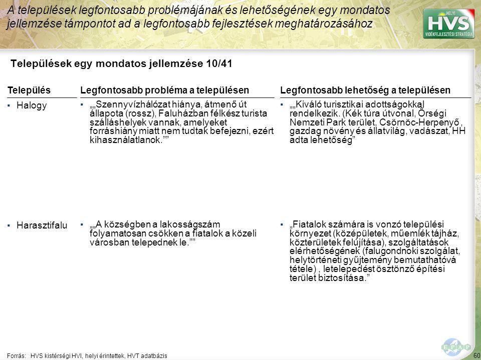 """60 Települések egy mondatos jellemzése 10/41 A települések legfontosabb problémájának és lehetőségének egy mondatos jellemzése támpontot ad a legfontosabb fejlesztések meghatározásához Forrás:HVS kistérségi HVI, helyi érintettek, HVT adatbázis TelepülésLegfontosabb probléma a településen ▪Halogy ▪""""""""Szennyvízhálózat hiánya, átmenő út állapota (rossz), Faluházban félkész turista szálláshelyek vannak, amelyeket forráshiány miatt nem tudtak befejezni, ezért kihasználatlanok. ▪Harasztifalu ▪""""""""A községben a lakosságszám folyamatosan csökken a fiatalok a közeli városban telepednek le. Legfontosabb lehetőség a településen ▪""""""""Kiváló turisztikai adottságokkal rendelkezik."""