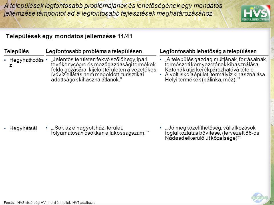 """61 Települések egy mondatos jellemzése 11/41 A települések legfontosabb problémájának és lehetőségének egy mondatos jellemzése támpontot ad a legfontosabb fejlesztések meghatározásához Forrás:HVS kistérségi HVI, helyi érintettek, HVT adatbázis TelepülésLegfontosabb probléma a településen ▪Hegyháthodás z ▪""""Jelentős területen fekvő szőlőhegy, ipari tevékenységre és mezőgazdasági termékek feldolgozására kijelölt területen a vezetékes ívóvíz ellátás nem megoldott, turisztikai adottságok kihasználatlanok. ▪Hegyhátsál ▪""""""""Sok az elhagyott ház, terület, folyamatosan csökken a lakosságszám. Legfontosabb lehetőség a településen ▪""""A település gazdag múltjának, forrásainak, természeti környezetének kihasználása."""