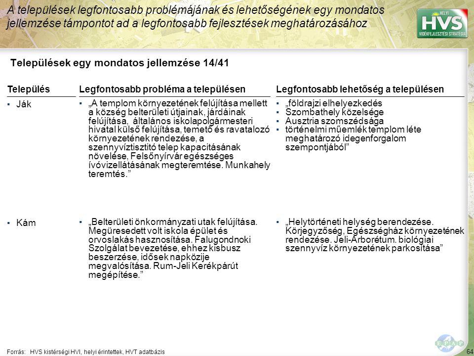 """64 Települések egy mondatos jellemzése 14/41 A települések legfontosabb problémájának és lehetőségének egy mondatos jellemzése támpontot ad a legfontosabb fejlesztések meghatározásához Forrás:HVS kistérségi HVI, helyi érintettek, HVT adatbázis TelepülésLegfontosabb probléma a településen ▪Ják ▪""""A templom környezetének felújítása mellett a község belterületi útjainak, járdáinak felújítása, általános iskolapolgármesteri hivatal külső felújítása, temető és ravatalozó környezetének rendezése, a szennyvíztisztitó telep kapacitásának növelése, Felsőnyírvár egészséges ívóvizellátásának megteremtése."""