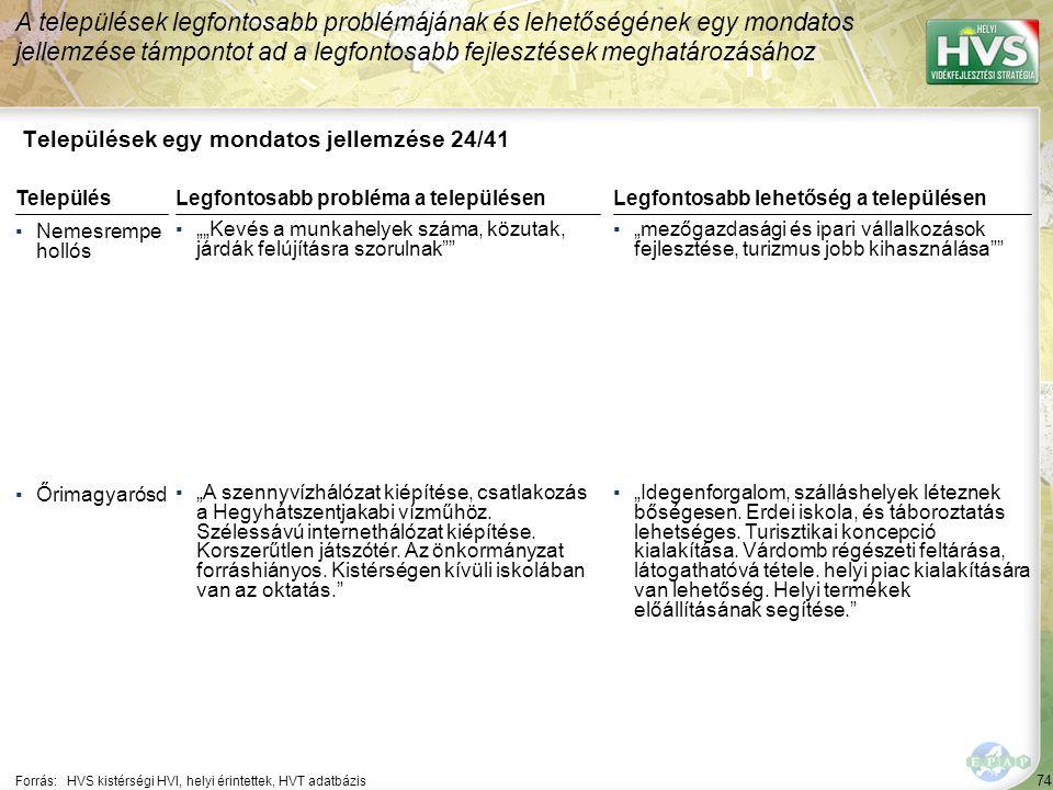 """74 Települések egy mondatos jellemzése 24/41 A települések legfontosabb problémájának és lehetőségének egy mondatos jellemzése támpontot ad a legfontosabb fejlesztések meghatározásához Forrás:HVS kistérségi HVI, helyi érintettek, HVT adatbázis TelepülésLegfontosabb probléma a településen ▪Nemesrempe hollós ▪""""""""Kevés a munkahelyek száma, közutak, járdák felújításra szorulnak ▪Őrimagyarósd ▪""""A szennyvízhálózat kiépítése, csatlakozás a Hegyhátszentjakabi vízműhöz."""