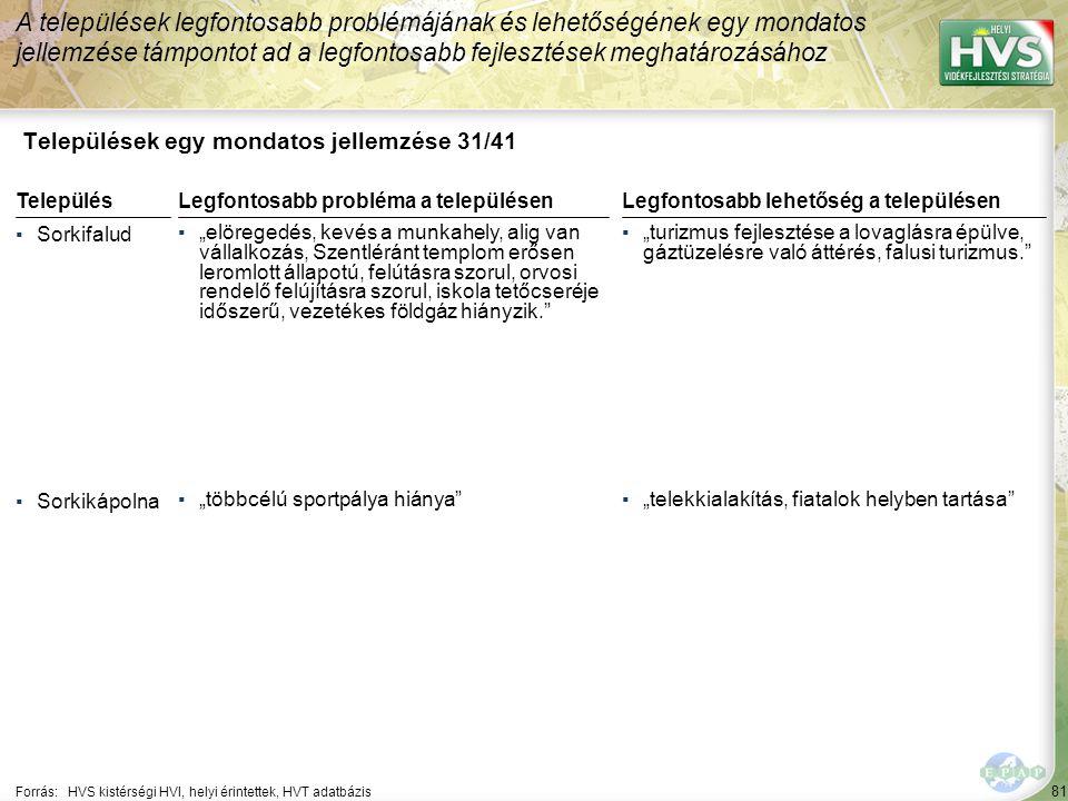 """81 Települések egy mondatos jellemzése 31/41 A települések legfontosabb problémájának és lehetőségének egy mondatos jellemzése támpontot ad a legfontosabb fejlesztések meghatározásához Forrás:HVS kistérségi HVI, helyi érintettek, HVT adatbázis TelepülésLegfontosabb probléma a településen ▪Sorkifalud ▪""""elöregedés, kevés a munkahely, alig van vállalkozás, Szentléránt templom erősen leromlott állapotú, felútásra szorul, orvosi rendelő felújításra szorul, iskola tetőcseréje időszerű, vezetékes földgáz hiányzik. ▪Sorkikápolna ▪""""többcélú sportpálya hiánya Legfontosabb lehetőség a településen ▪""""turizmus fejlesztése a lovaglásra épülve, gáztüzelésre való áttérés, falusi turizmus. ▪""""telekkialakítás, fiatalok helyben tartása"""