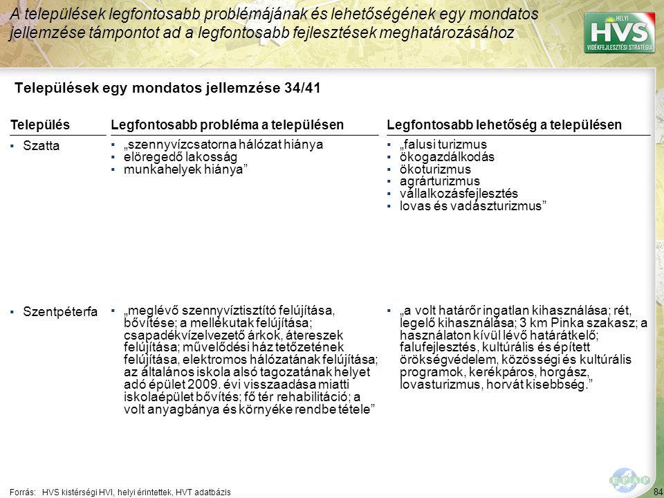 """84 Települések egy mondatos jellemzése 34/41 A települések legfontosabb problémájának és lehetőségének egy mondatos jellemzése támpontot ad a legfontosabb fejlesztések meghatározásához Forrás:HVS kistérségi HVI, helyi érintettek, HVT adatbázis TelepülésLegfontosabb probléma a településen ▪Szatta ▪""""szennyvízcsatorna hálózat hiánya ▪elöregedő lakosság ▪munkahelyek hiánya ▪Szentpéterfa ▪""""meglévő szennyvíztisztító felújítása, bővítése; a mellékutak felújítása; csapadékvízelvezető árkok, átereszek felújítása; művelődési ház tetőzetének felújítása, elektromos hálózatának felújítása; az általános iskola alsó tagozatának helyet adó épület 2009."""