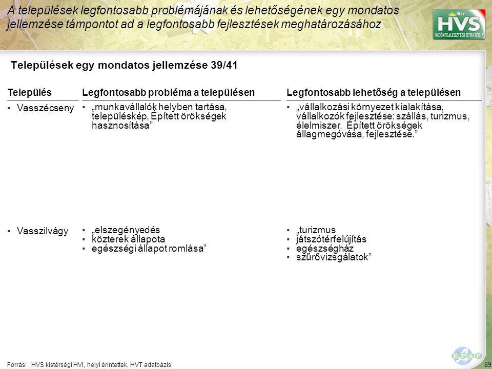 """89 Települések egy mondatos jellemzése 39/41 A települések legfontosabb problémájának és lehetőségének egy mondatos jellemzése támpontot ad a legfontosabb fejlesztések meghatározásához Forrás:HVS kistérségi HVI, helyi érintettek, HVT adatbázis TelepülésLegfontosabb probléma a településen ▪Vasszécseny ▪""""munkavállalók helyben tartása, településkép, Épített örökségek hasznosítása ▪Vasszilvágy ▪""""elszegényedés ▪közterek állapota ▪egészségi állapot romlása Legfontosabb lehetőség a településen ▪""""vállalkozási környezet kialakítása, vállalkozók fejlesztése: szállás, turizmus, élelmiszer."""