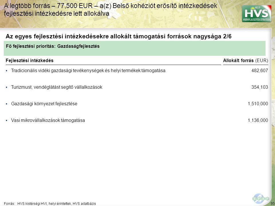 95 ▪Tradicionális vidéki gazdasági tevékenységek és helyi termékek támogatása Forrás:HVS kistérségi HVI, helyi érintettek, HVS adatbázis Az egyes fejlesztési intézkedésekre allokált támogatási források nagysága 2/6 A legtöbb forrás – 77,500 EUR – a(z) Belső kohéziót erősítő intézkedések fejlesztési intézkedésre lett allokálva Fejlesztési intézkedés ▪Turizmust, vendéglátást segítő vállalkozások ▪Gazdasági környezet fejlesztése ▪Vasi mikrovállalkozások támogatása Fő fejlesztési prioritás: Gazdaságfejlesztés Allokált forrás (EUR) 482,607 354,103 1,510,000 1,136,000