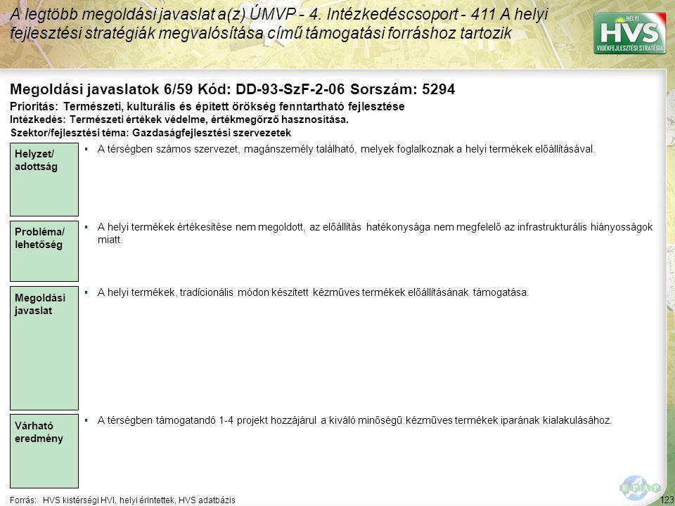 123 Forrás:HVS kistérségi HVI, helyi érintettek, HVS adatbázis Megoldási javaslatok 6/59 Kód: DD-93-SzF-2-06 Sorszám: 5294 A legtöbb megoldási javaslat a(z) ÚMVP - 4.