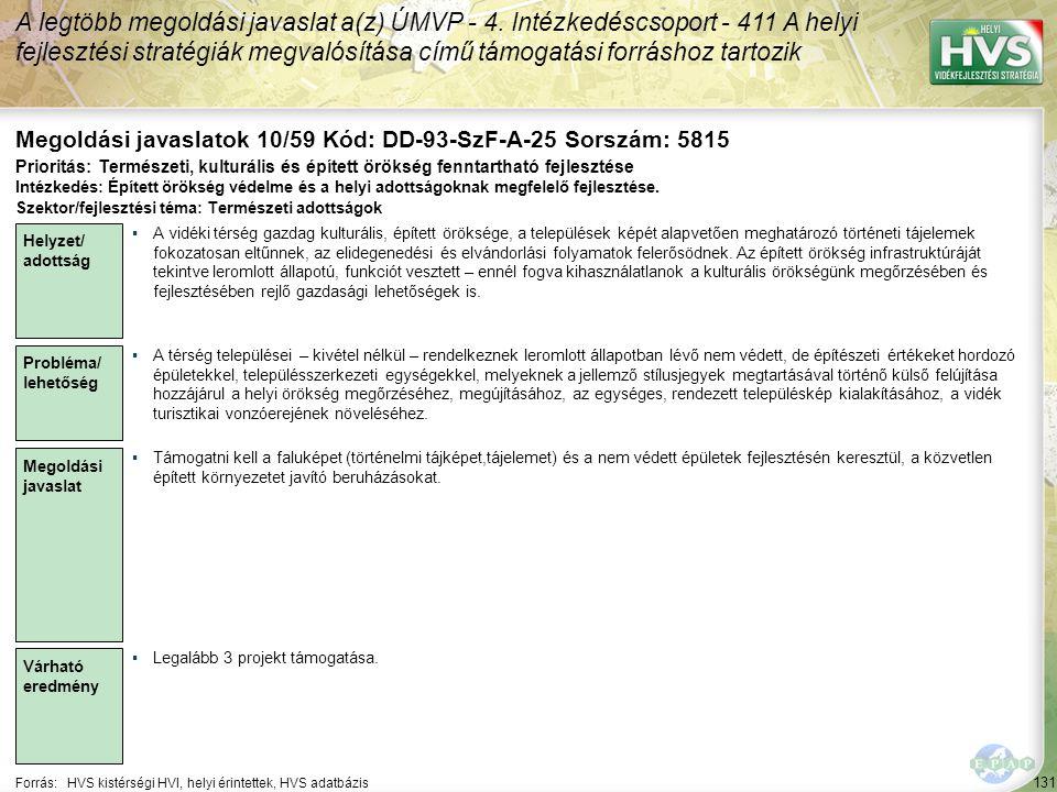 131 Forrás:HVS kistérségi HVI, helyi érintettek, HVS adatbázis Megoldási javaslatok 10/59 Kód: DD-93-SzF-A-25 Sorszám: 5815 A legtöbb megoldási javaslat a(z) ÚMVP - 4.