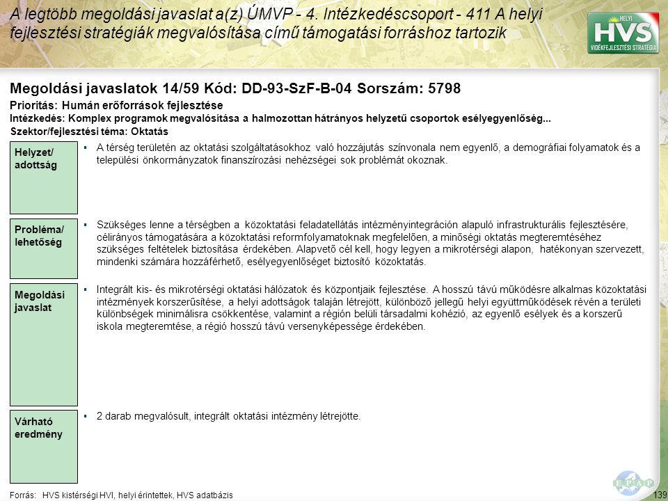 139 Forrás:HVS kistérségi HVI, helyi érintettek, HVS adatbázis Megoldási javaslatok 14/59 Kód: DD-93-SzF-B-04 Sorszám: 5798 A legtöbb megoldási javaslat a(z) ÚMVP - 4.