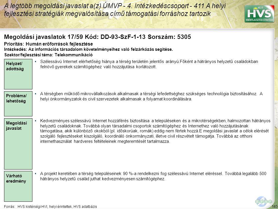 145 Forrás:HVS kistérségi HVI, helyi érintettek, HVS adatbázis Megoldási javaslatok 17/59 Kód: DD-93-SzF-1-13 Sorszám: 5305 A legtöbb megoldási javaslat a(z) ÚMVP - 4.