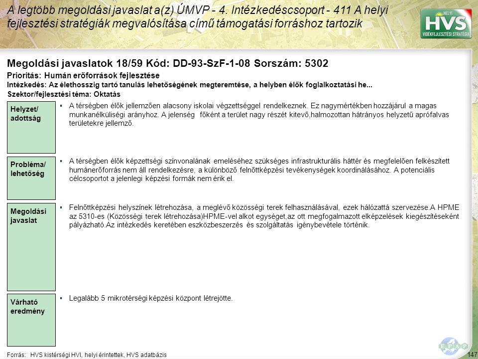 147 Forrás:HVS kistérségi HVI, helyi érintettek, HVS adatbázis Megoldási javaslatok 18/59 Kód: DD-93-SzF-1-08 Sorszám: 5302 A legtöbb megoldási javaslat a(z) ÚMVP - 4.