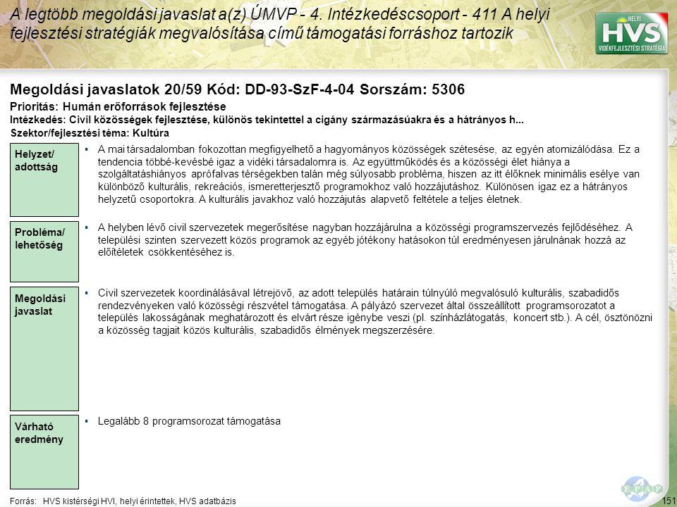 151 Forrás:HVS kistérségi HVI, helyi érintettek, HVS adatbázis Megoldási javaslatok 20/59 Kód: DD-93-SzF-4-04 Sorszám: 5306 A legtöbb megoldási javaslat a(z) ÚMVP - 4.