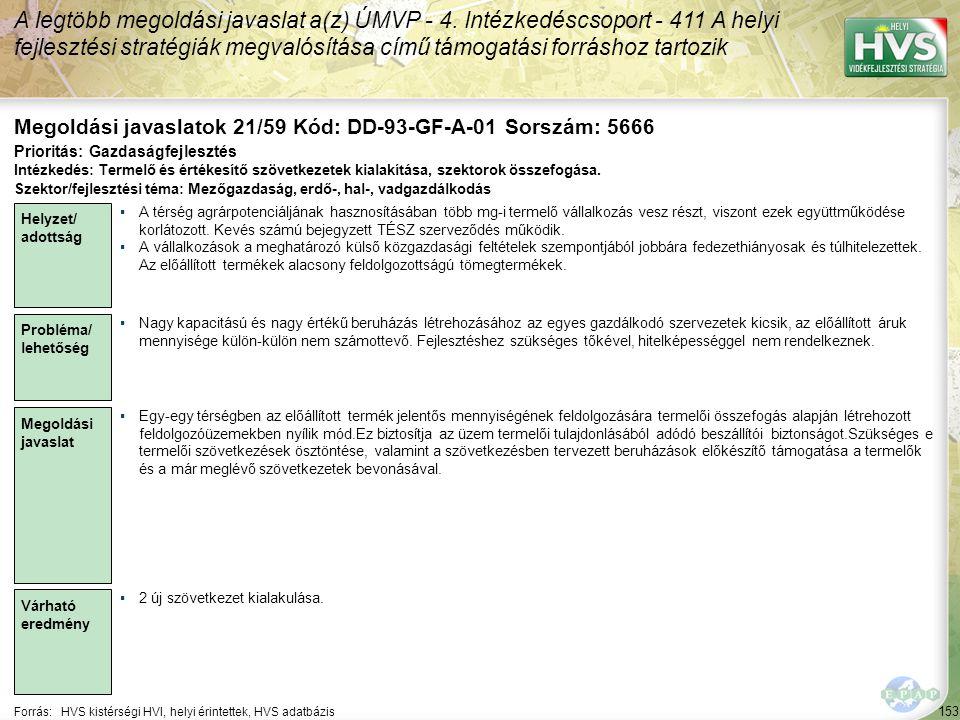 153 Forrás:HVS kistérségi HVI, helyi érintettek, HVS adatbázis Megoldási javaslatok 21/59 Kód: DD-93-GF-A-01 Sorszám: 5666 A legtöbb megoldási javaslat a(z) ÚMVP - 4.