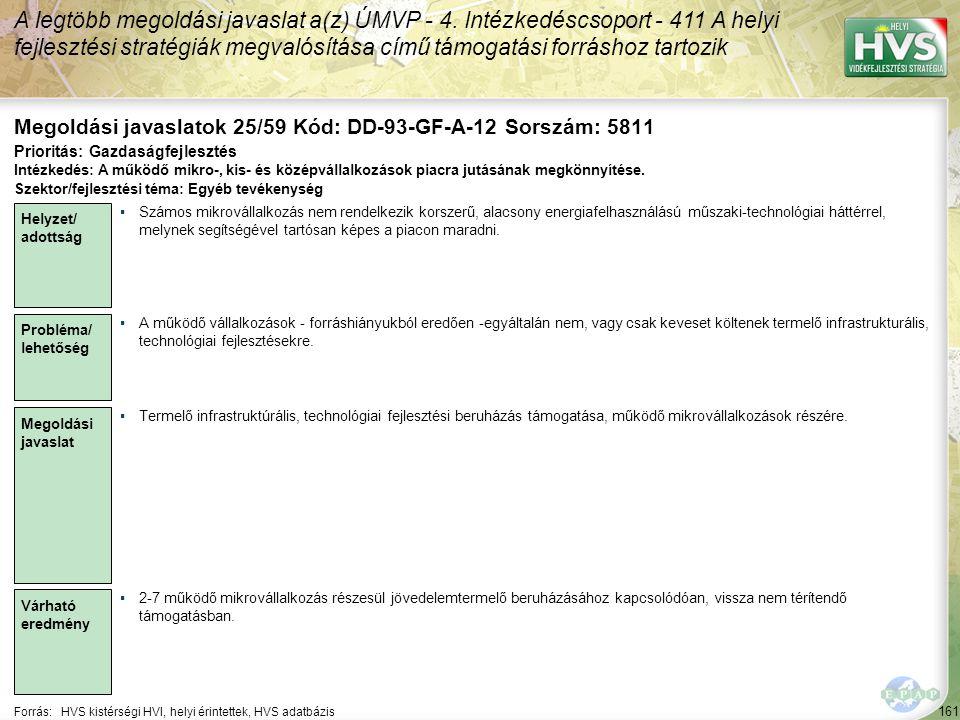 161 Forrás:HVS kistérségi HVI, helyi érintettek, HVS adatbázis Megoldási javaslatok 25/59 Kód: DD-93-GF-A-12 Sorszám: 5811 A legtöbb megoldási javaslat a(z) ÚMVP - 4.