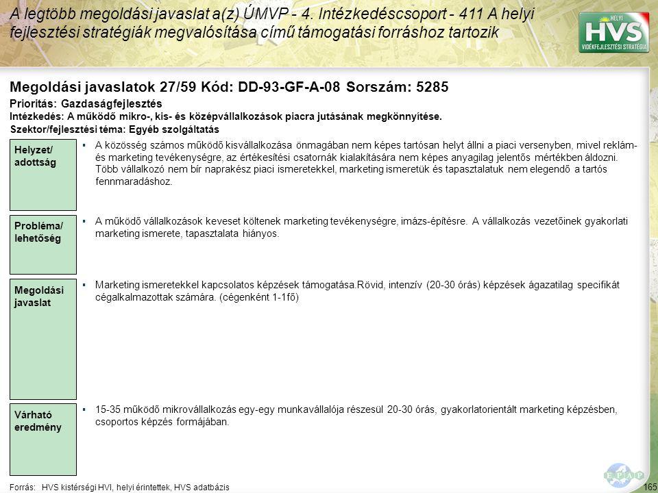 165 Forrás:HVS kistérségi HVI, helyi érintettek, HVS adatbázis Megoldási javaslatok 27/59 Kód: DD-93-GF-A-08 Sorszám: 5285 A legtöbb megoldási javaslat a(z) ÚMVP - 4.