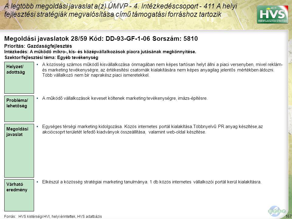 167 Forrás:HVS kistérségi HVI, helyi érintettek, HVS adatbázis Megoldási javaslatok 28/59 Kód: DD-93-GF-1-06 Sorszám: 5810 A legtöbb megoldási javaslat a(z) ÚMVP - 4.