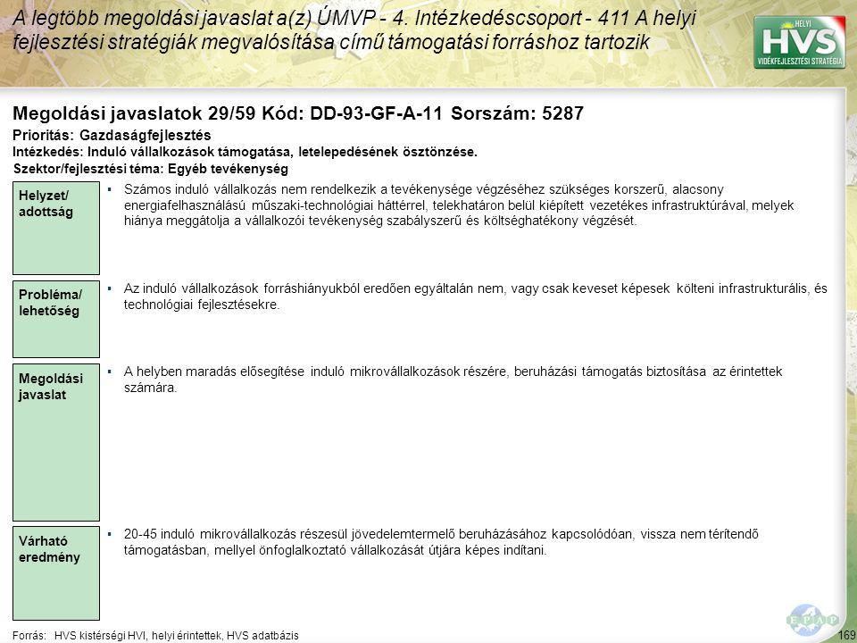 169 Forrás:HVS kistérségi HVI, helyi érintettek, HVS adatbázis Megoldási javaslatok 29/59 Kód: DD-93-GF-A-11 Sorszám: 5287 A legtöbb megoldási javaslat a(z) ÚMVP - 4.