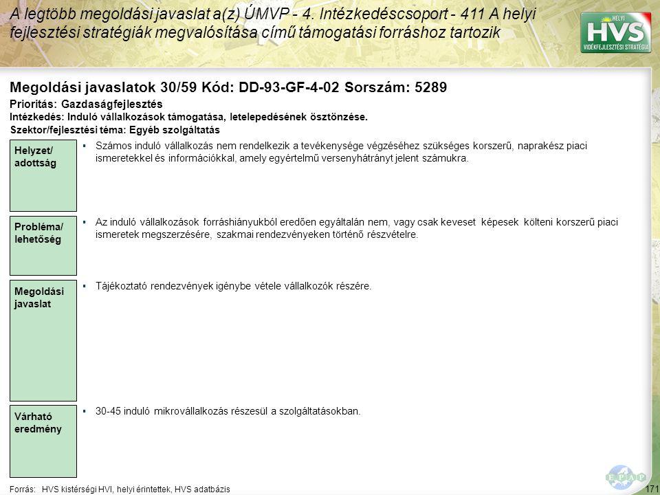 171 Forrás:HVS kistérségi HVI, helyi érintettek, HVS adatbázis Megoldási javaslatok 30/59 Kód: DD-93-GF-4-02 Sorszám: 5289 A legtöbb megoldási javaslat a(z) ÚMVP - 4.