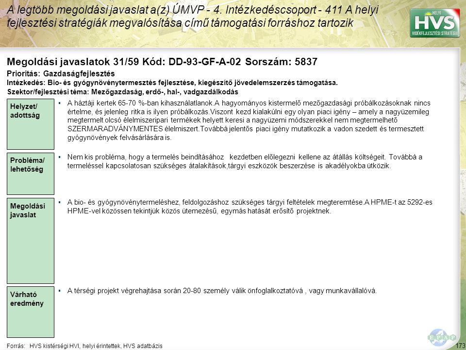 173 Forrás:HVS kistérségi HVI, helyi érintettek, HVS adatbázis Megoldási javaslatok 31/59 Kód: DD-93-GF-A-02 Sorszám: 5837 A legtöbb megoldási javaslat a(z) ÚMVP - 4.