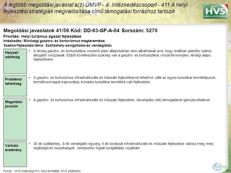 193 Forrás:HVS kistérségi HVI, helyi érintettek, HVS adatbázis Megoldási javaslatok 41/59 Kód: DD-93-GF-A-04 Sorszám: 5270 A legtöbb megoldási javasla