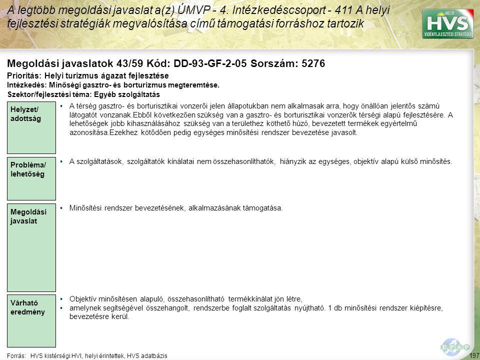 197 Forrás:HVS kistérségi HVI, helyi érintettek, HVS adatbázis Megoldási javaslatok 43/59 Kód: DD-93-GF-2-05 Sorszám: 5276 A legtöbb megoldási javasla