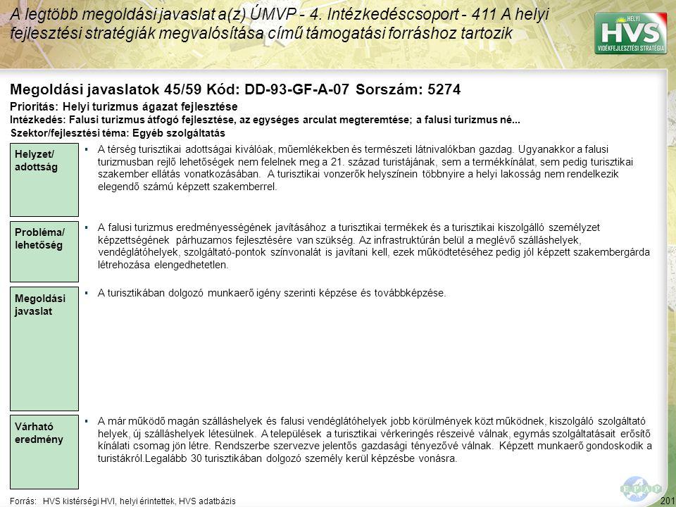 201 Forrás:HVS kistérségi HVI, helyi érintettek, HVS adatbázis Megoldási javaslatok 45/59 Kód: DD-93-GF-A-07 Sorszám: 5274 A legtöbb megoldási javasla