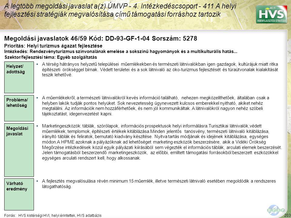 203 Forrás:HVS kistérségi HVI, helyi érintettek, HVS adatbázis Megoldási javaslatok 46/59 Kód: DD-93-GF-1-04 Sorszám: 5278 A legtöbb megoldási javasla