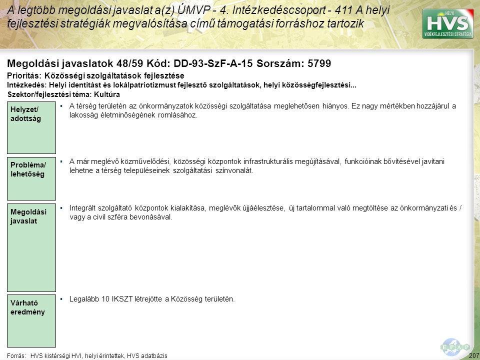 207 Forrás:HVS kistérségi HVI, helyi érintettek, HVS adatbázis Megoldási javaslatok 48/59 Kód: DD-93-SzF-A-15 Sorszám: 5799 A legtöbb megoldási javasl
