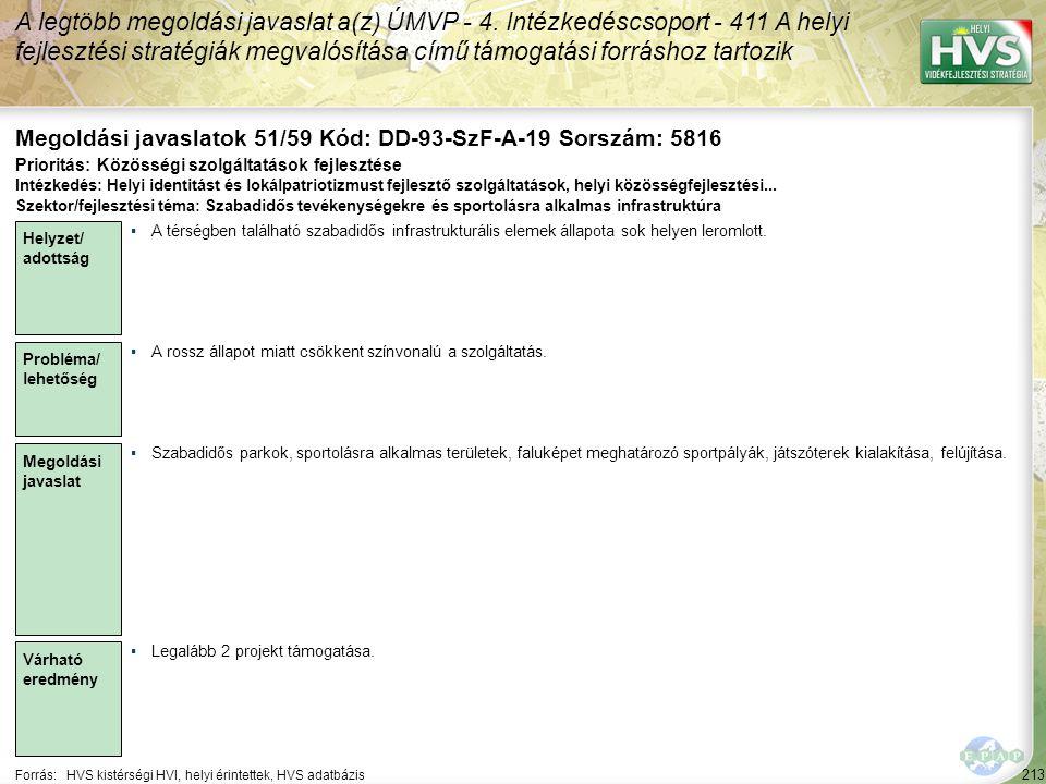 213 Forrás:HVS kistérségi HVI, helyi érintettek, HVS adatbázis Megoldási javaslatok 51/59 Kód: DD-93-SzF-A-19 Sorszám: 5816 A legtöbb megoldási javasl